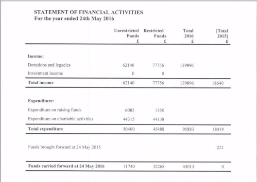 STATEMENT FINANCIAL ACTIVITIES 24032016